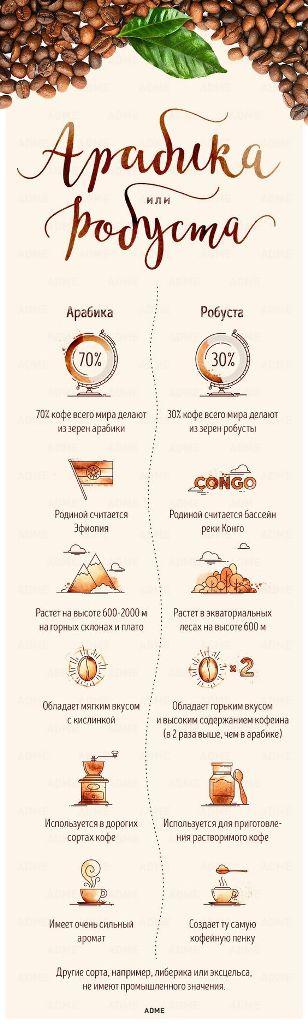 как приготовить вкусный кофе