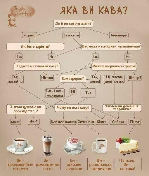 Секрети смачної кави